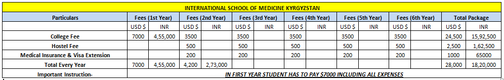 Image result for about international school of medicine