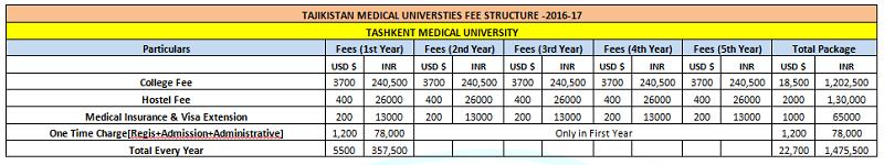 taskent medical university fee