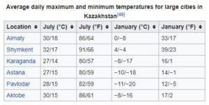 kazakh climate